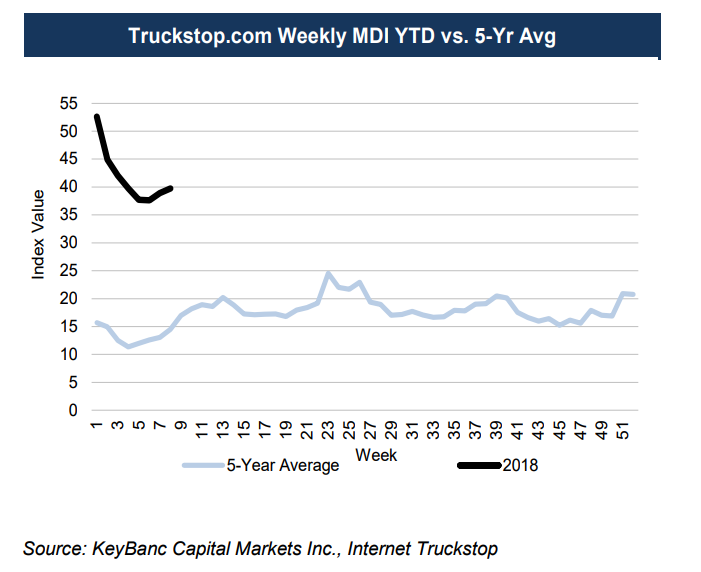 Freight Market Demand Index February