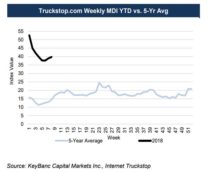 Freight Market Demand Index February