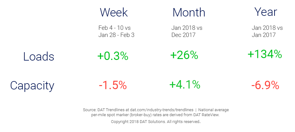 Market Update_Trendlines 2_13-1