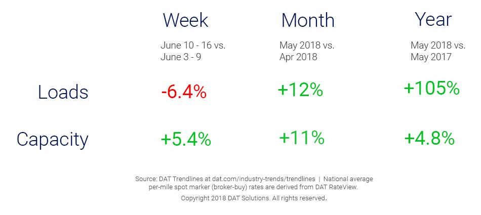Market Update_Trendlines-6_20_18