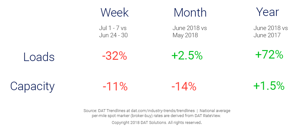 Market Update_Trendlines-7_11_2018