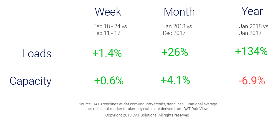 Market Update_Trendlines2_27