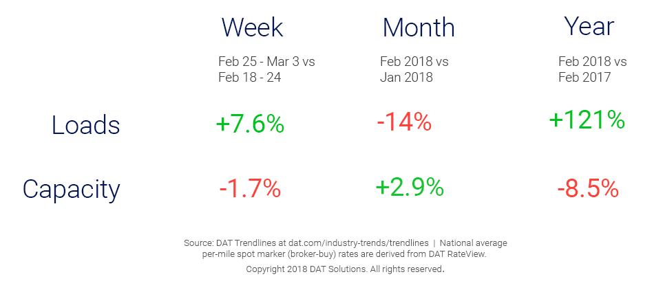Market Update_Trendlines3-6-18