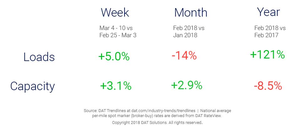 Market Update_Trendlines_3_14