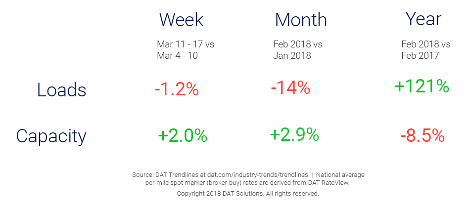 Market Update_Trendlines_3_20_2018