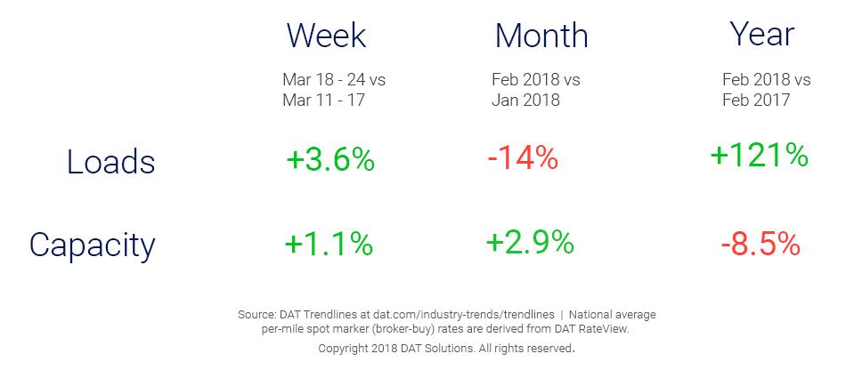 Market Update_Trendlines_3_27_18