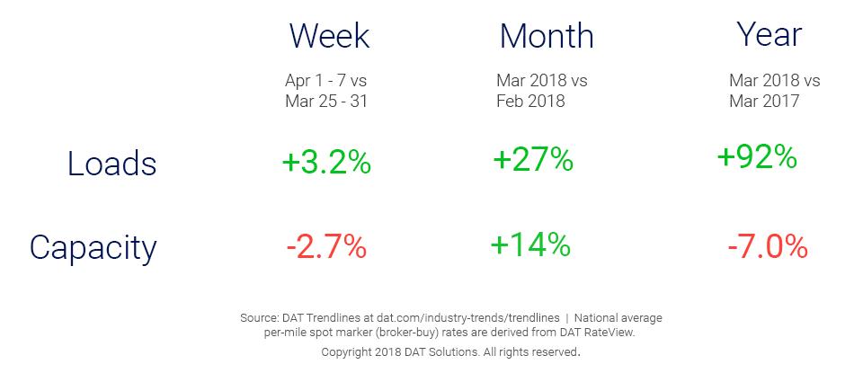 Market Update_Trendlines_4_11_18