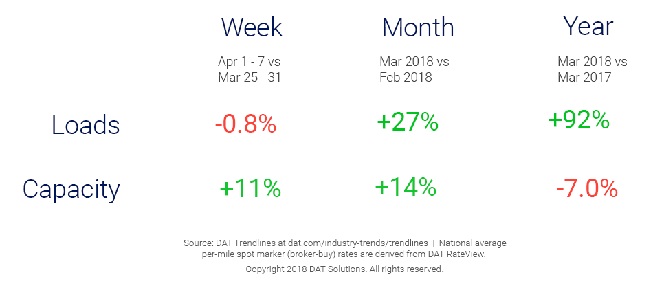 Market Update_Trendlines_4_18_18