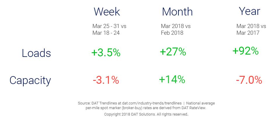 Market Update_Trendlines_4_4_18