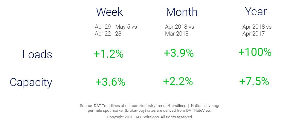Market Update_Trendlines_5_16_2018