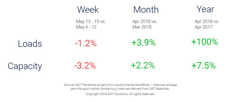Market Update_Trendlines_5_24_2018