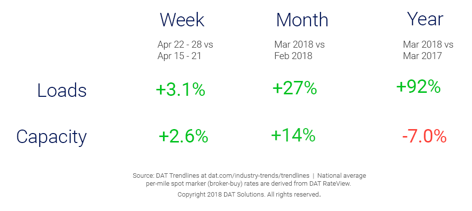 Market Update_Trendlines_5_2_18