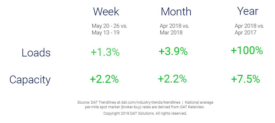 Market Update_Trendlines_5_30_2018
