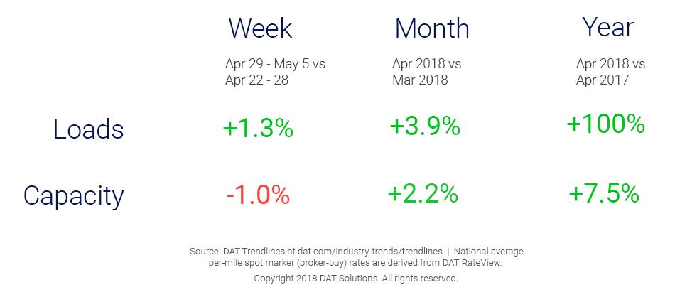 Market Update_Trendlines_5_8_2018