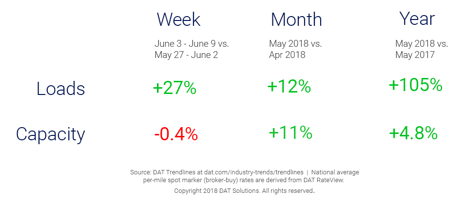 Market Update_Trendlines_6_13_2018