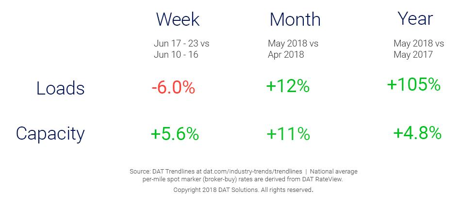 Market Update_Trendlines_6_27_2018