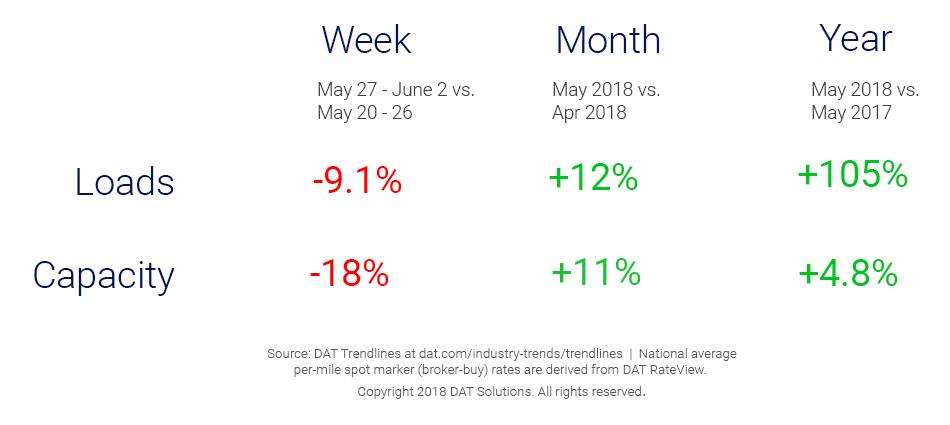 Market Update_Trendlines_6_7_18