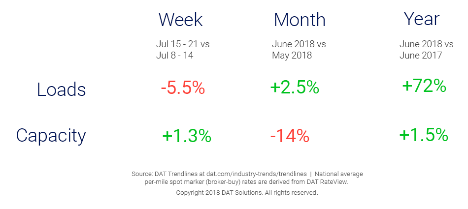 Market Update_Trendlines_7_25_2018