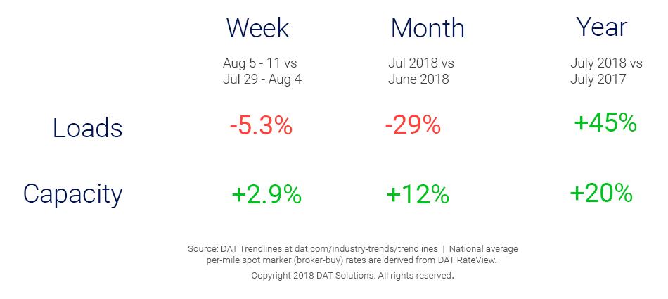 Market Update_Trendlines_8_17_18