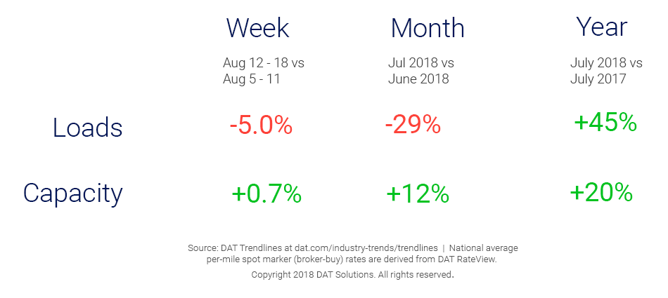 Market Update_Trendlines_8_23_18