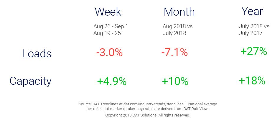 Market Update_Trendlines_9_7_18