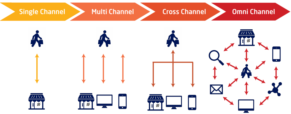 Omni-Channel.png