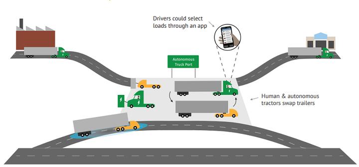 autonomous-truck-port-__-720x362-a